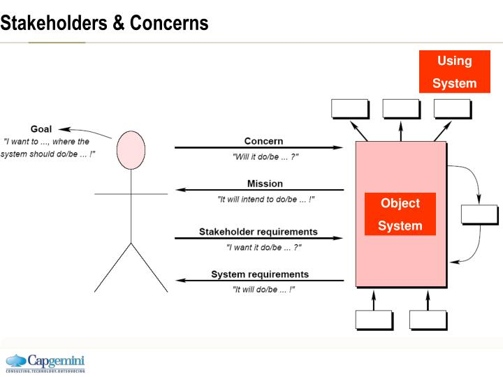 Stakeholders & Concerns