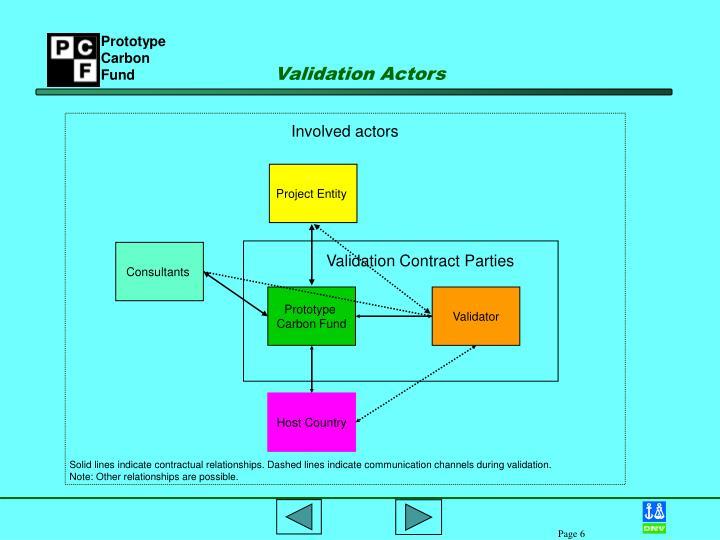 Validation Actors