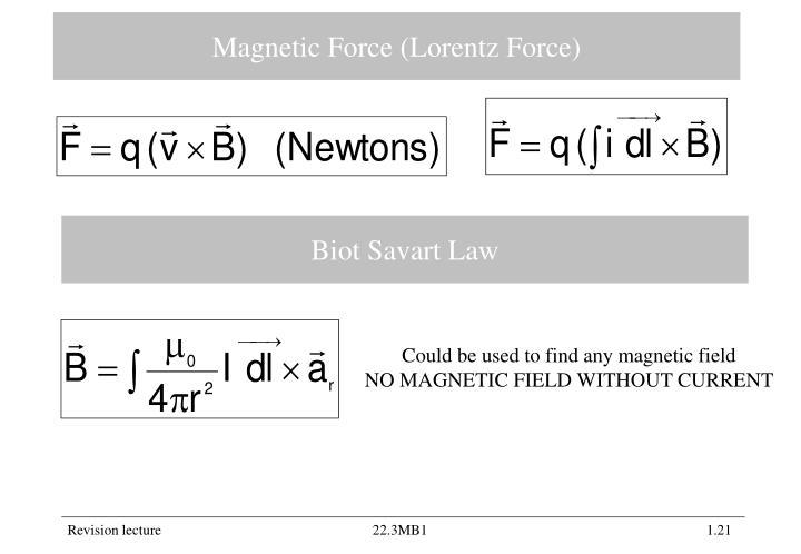 Magnetic Force (Lorentz Force)