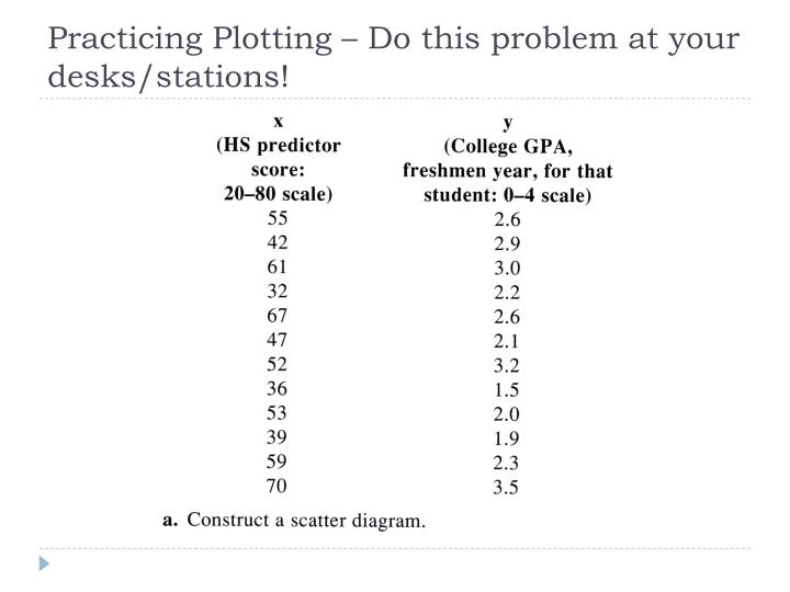 Practicing Plotting – Do this problem at your desks/stations!