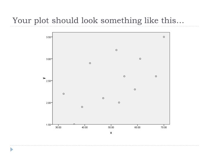 Your plot should look something like this…