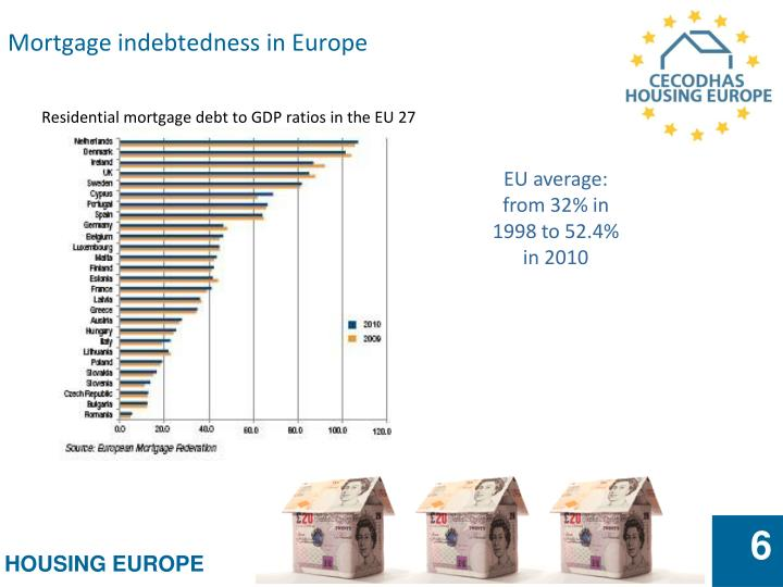 Mortgage indebtedness in Europe