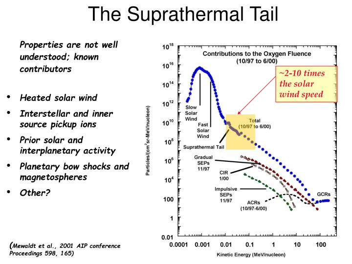 The Suprathermal Tail