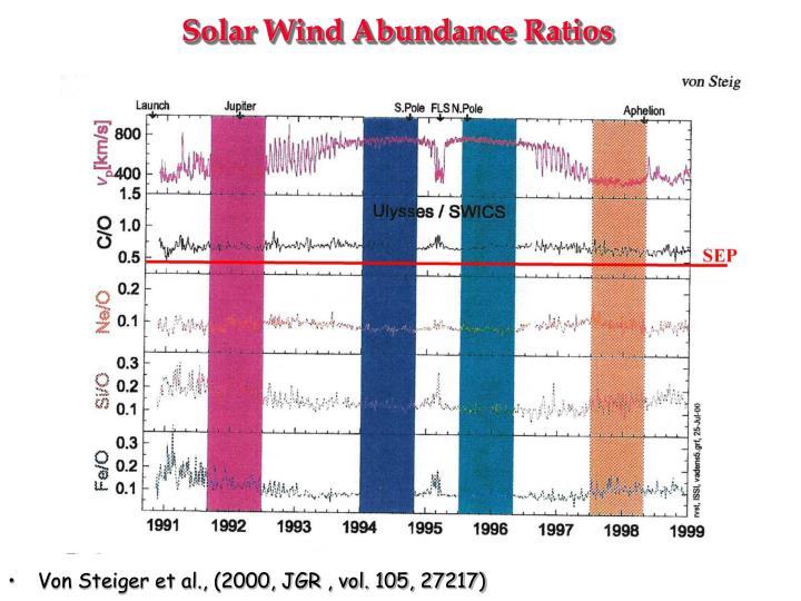 Solar Wind Abundance Ratios