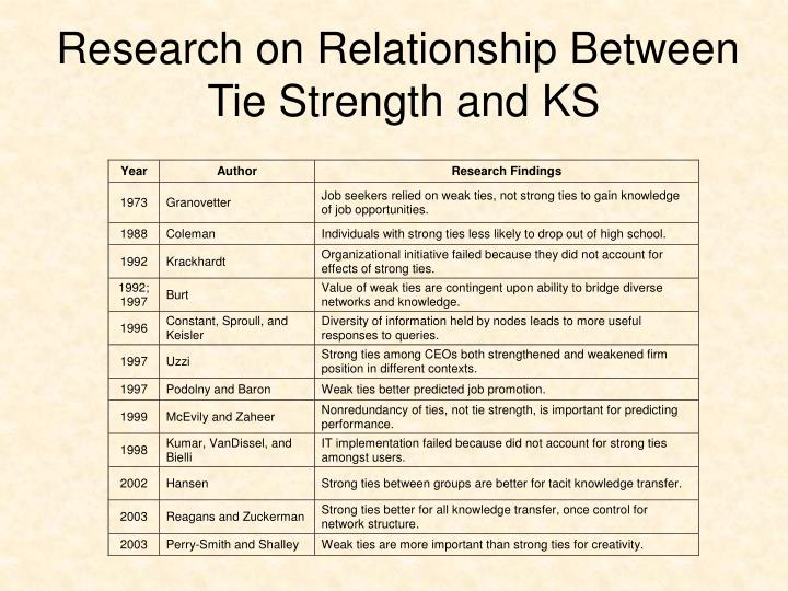 Research on Relationship Between