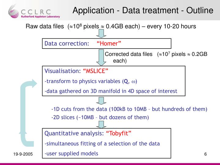 Application - Data treatment - Outline