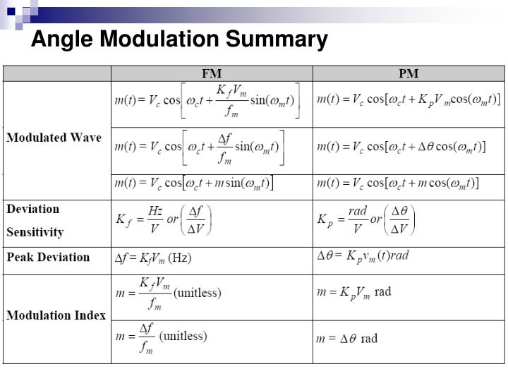 Angle Modulation Summary