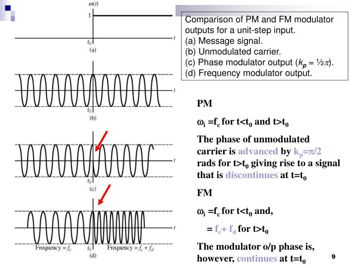Comparison of PM and FM modulator outputs for a unit-step input.