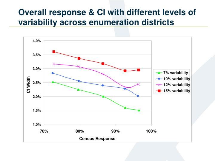 Overall response & CI with different levels of variability across enumeration districts