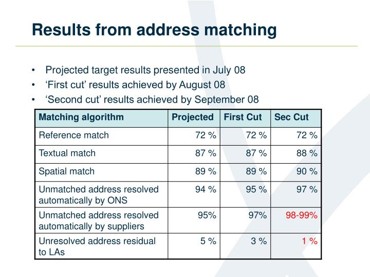 Results from address matching