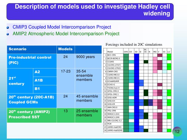 Description of models used to investigate Hadley cell widening