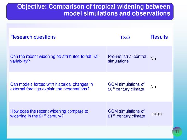 Objective: Comparison of tropical widening between model simulations and observations