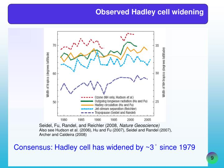 Observed Hadley cell widening