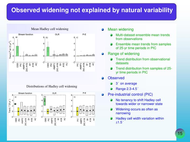 Observed widening not explained by natural variability