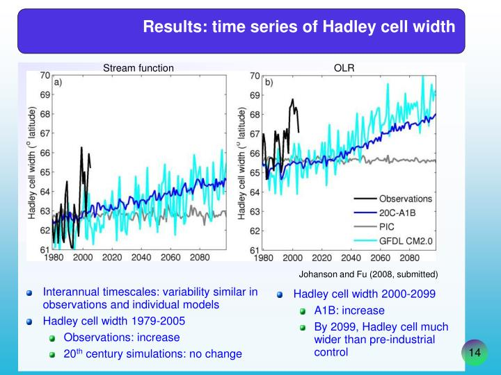 Results: time series of Hadley cell width