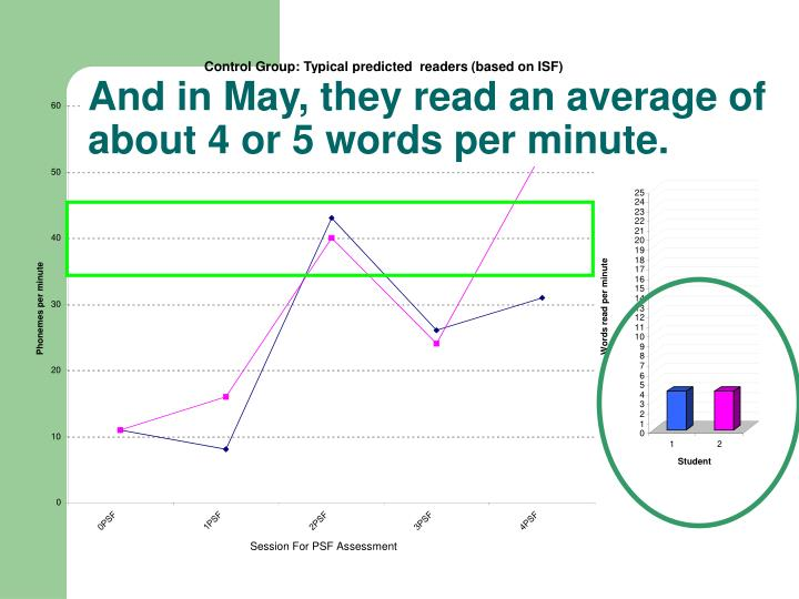 And in May, they read an average of about 4 or 5 words per minute.