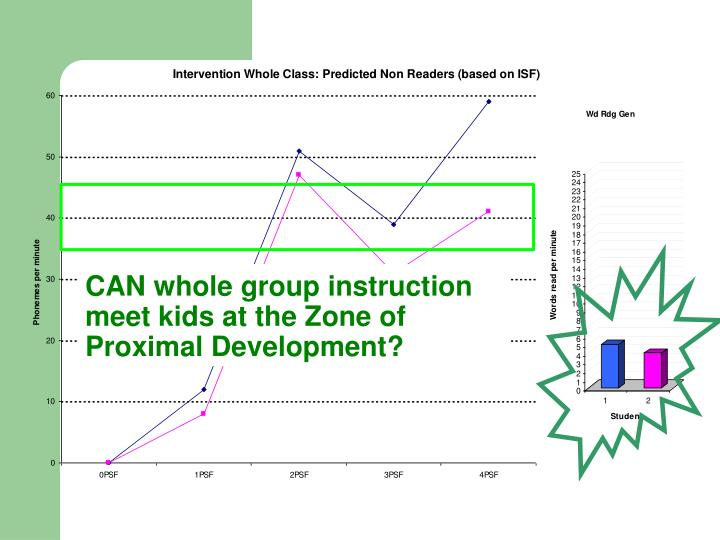 CAN whole group instruction meet kids at the Zone of Proximal Development?