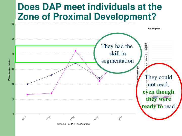 Does DAP meet individuals at the Zone of Proximal Development?