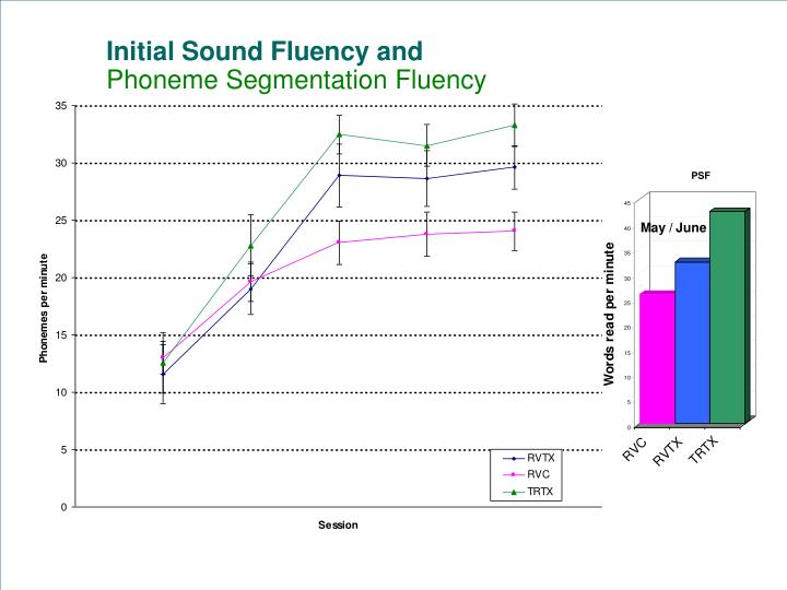 Initial Sound Fluency and