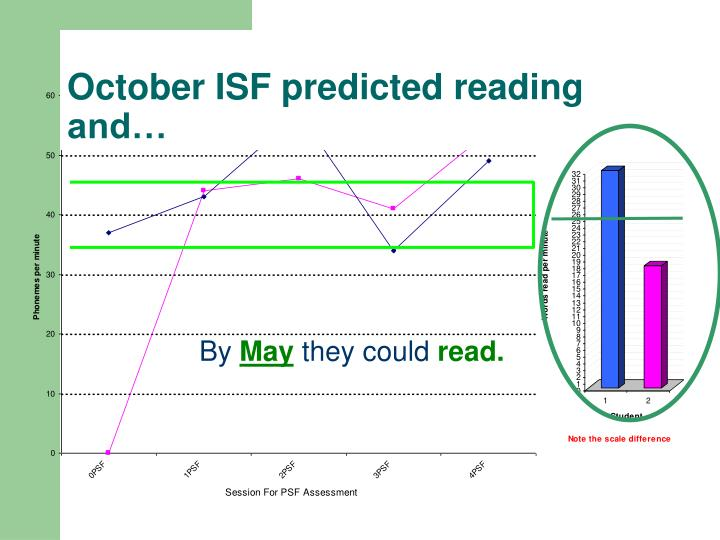 October ISF predicted reading and…