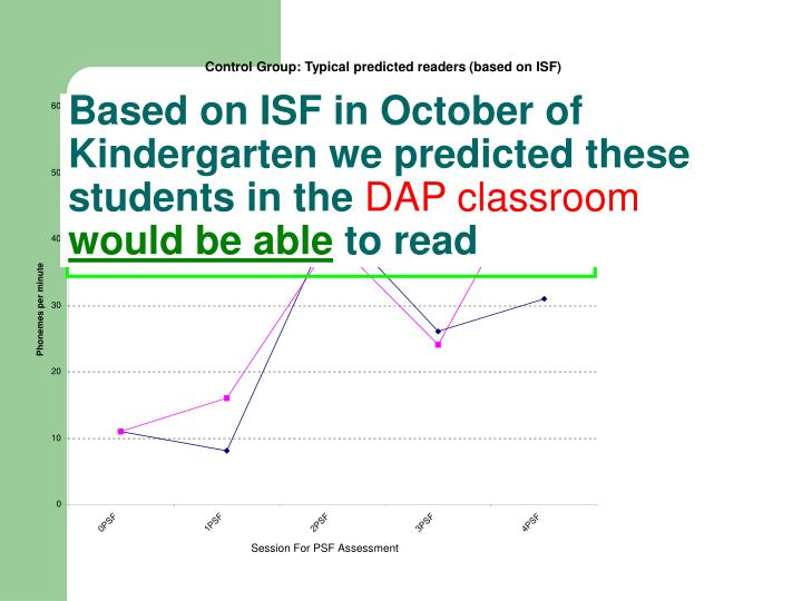 Based on ISF in October of Kindergarten we predicted these students in the