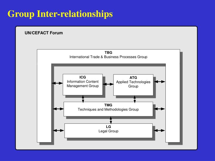 Group Inter-relationships