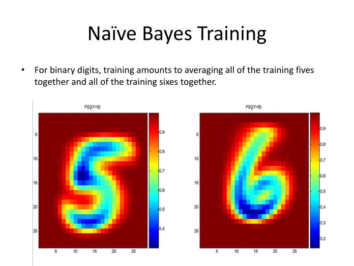 Naïve Bayes Training