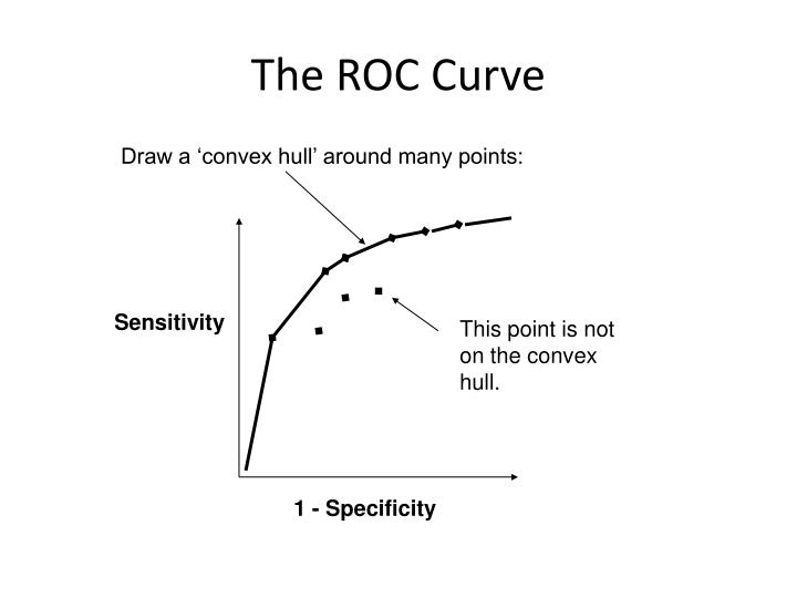 The ROC Curve