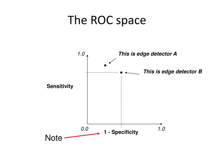 The ROC space