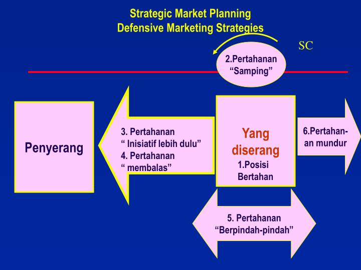 Strategic Market Planning