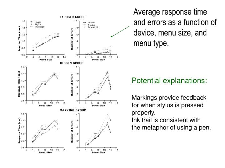 Average response time and errors as a function of device, menu size, and menu type.