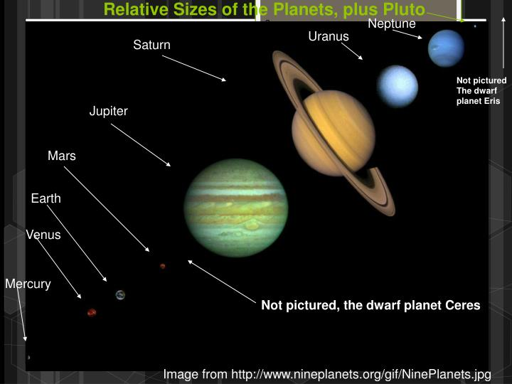 Relative Sizes of the Planets, plus Pluto