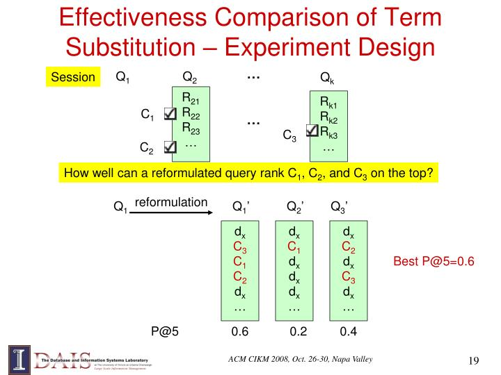 Effectiveness Comparison of Term Substitution – Experiment Design