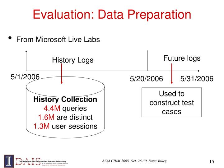 Evaluation: Data Preparation