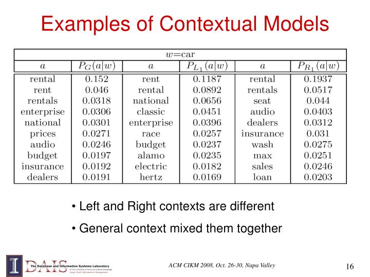 Examples of Contextual Models