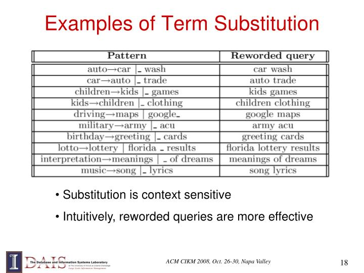 Examples of Term Substitution