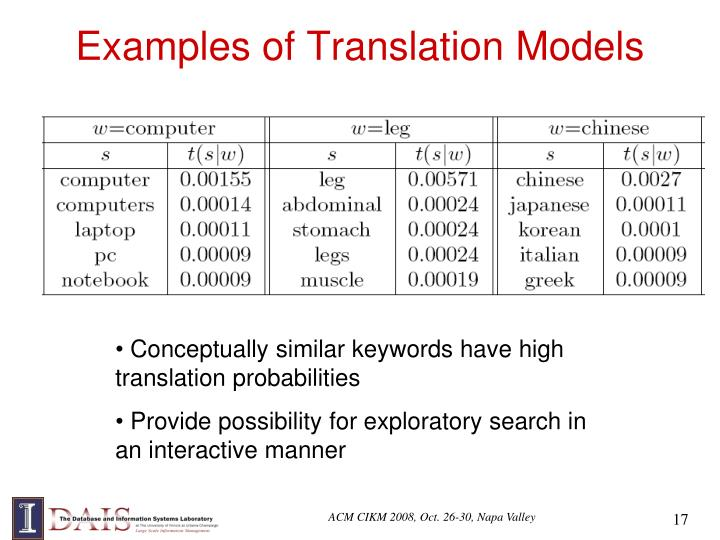 Examples of Translation Models
