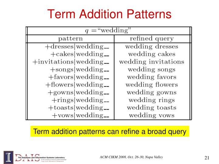Term Addition Patterns
