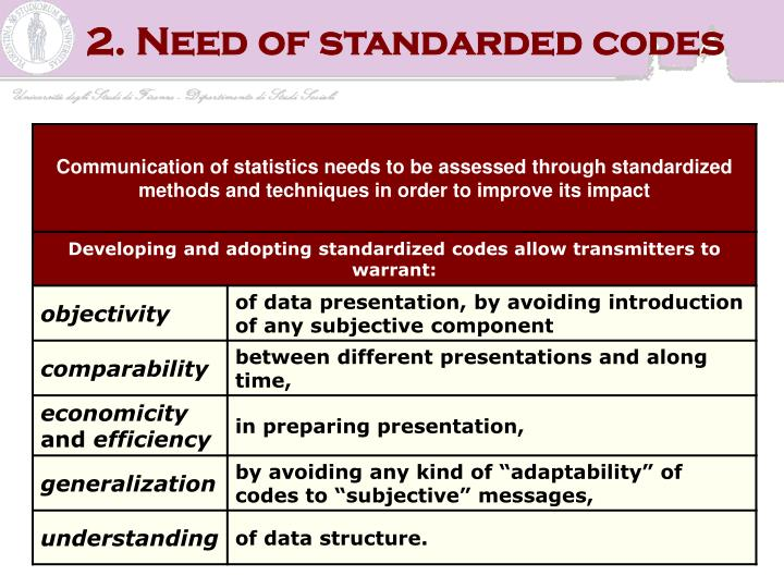 2. Need of standarded codes