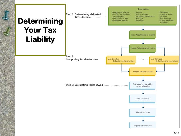 Determining Your Tax Liability