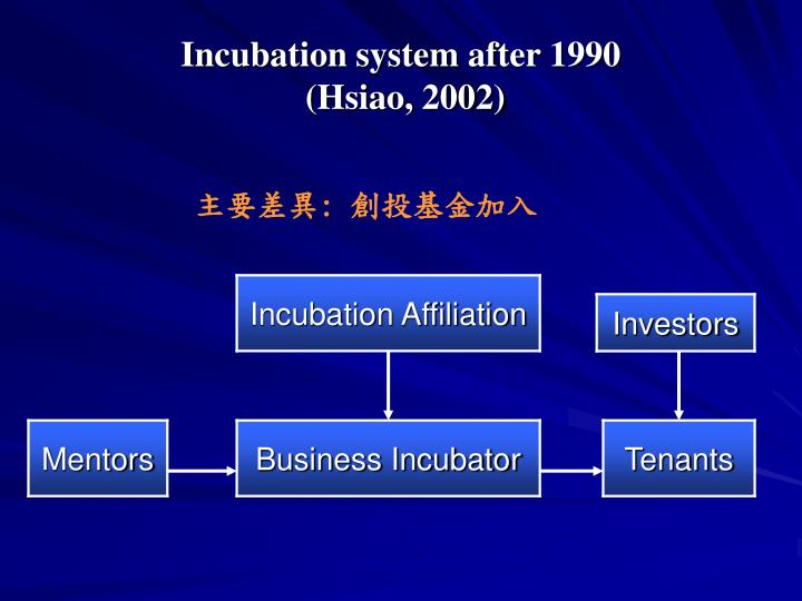 Incubation system after 1990