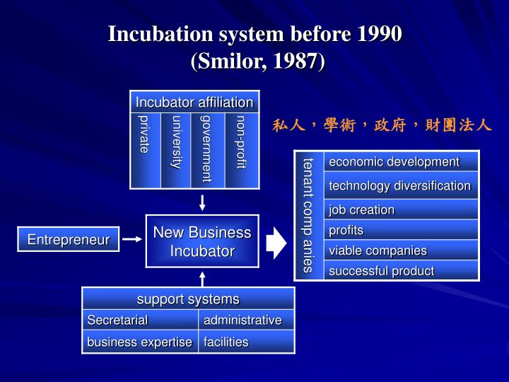 Incubation system before 1990