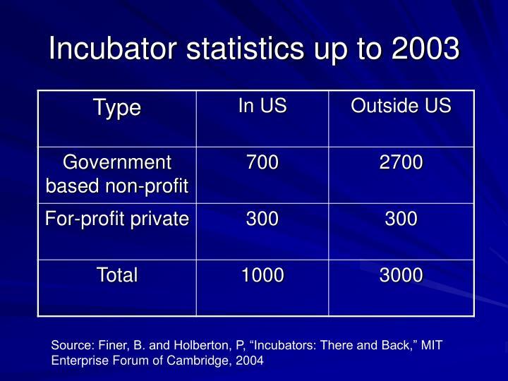 Incubator statistics up to 2003