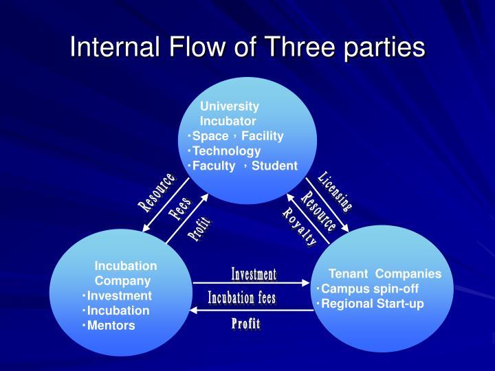 Internal Flow of Three parties
