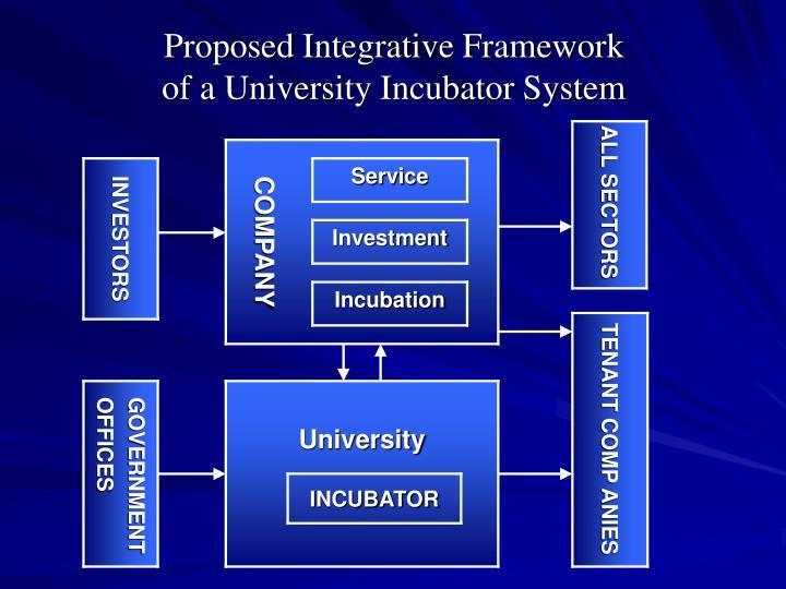 Proposed Integrative Framework