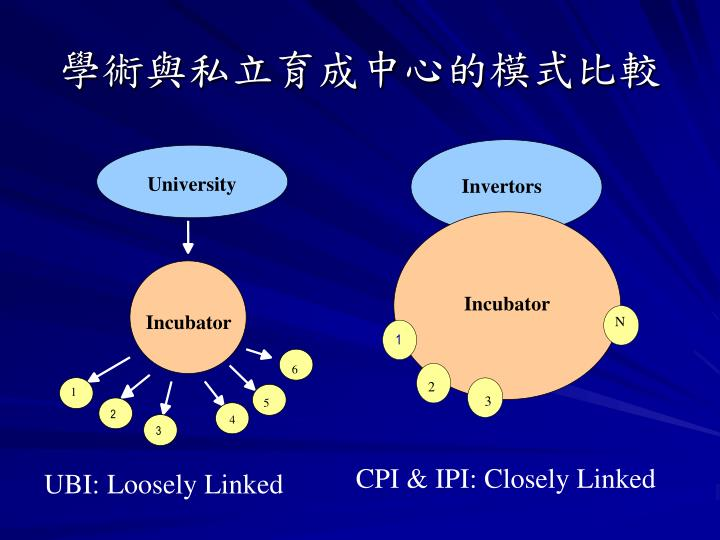 學術與私立育成中心的模式比較