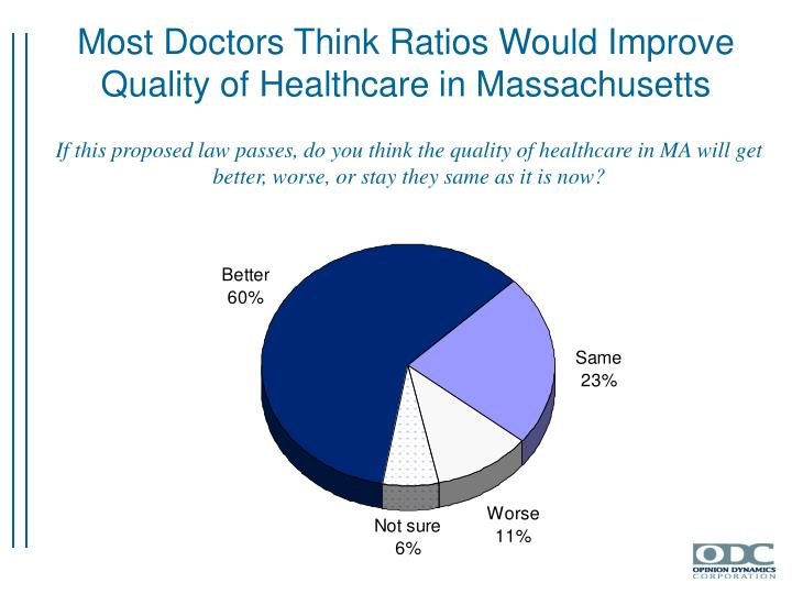 Most Doctors Think Ratios Would Improve Quality of Healthcare in Massachusetts