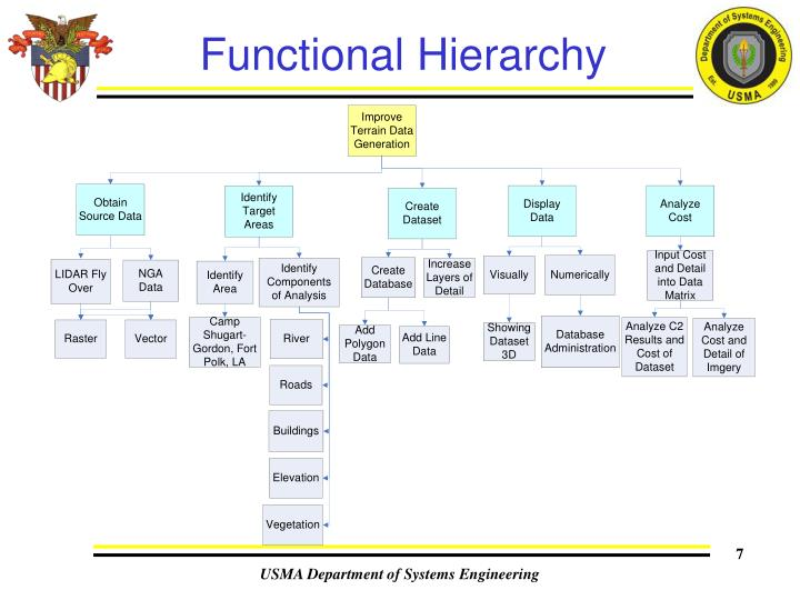 Functional Hierarchy