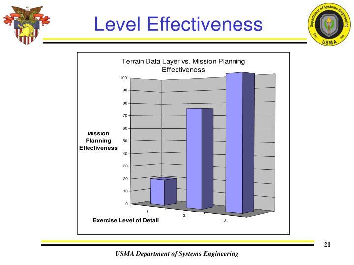 Level Effectiveness