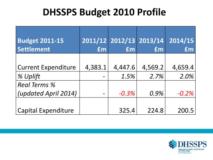 DHSSPS Budget 2010 Profile